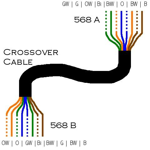 Cat5 Wiring Diagram Crossover